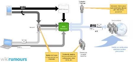 The Una Hakika workflow